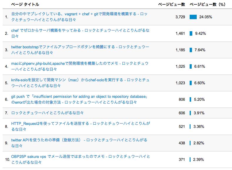 記事別トップ10