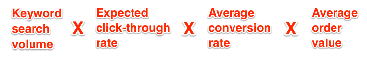 SEO for a small business ROI Formula