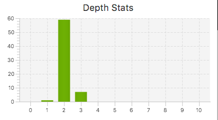 Internal link depth stats