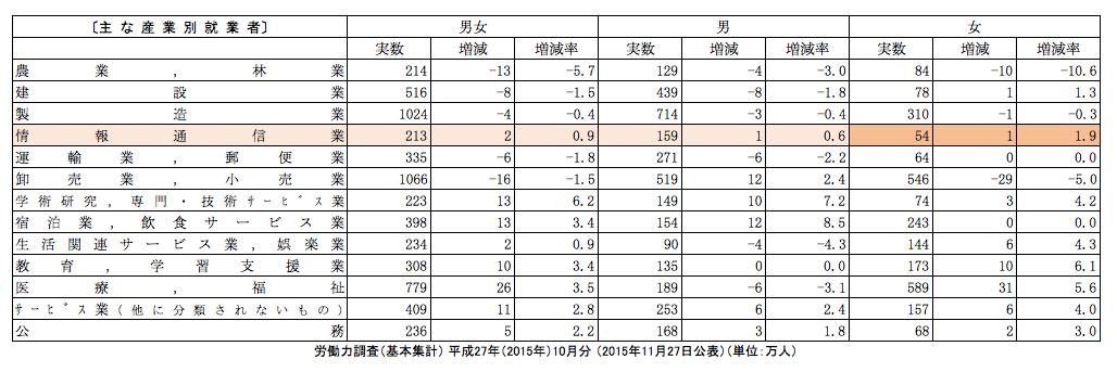 参照:労働力調査(基本集計) 平成27年(2015年)10月分 (2015年11月27日公表)