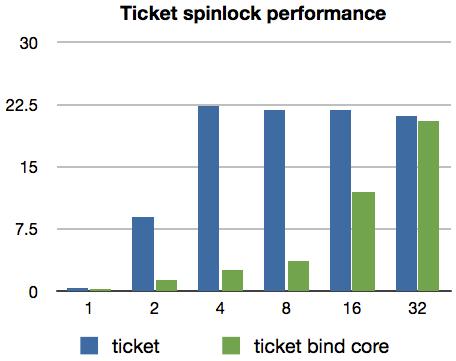 ticket spinlock