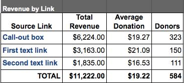 Link revenue performance
