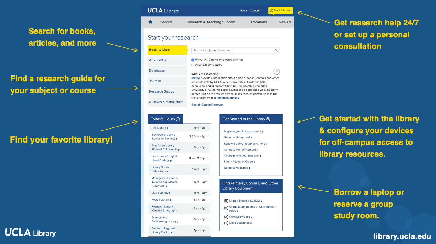 The UCLA Library homepage powerpoint slide. Highlighted links to Research and Teaching Support, Ask a Librarian, Start your research, Connect from Off-campus, and Library hours.