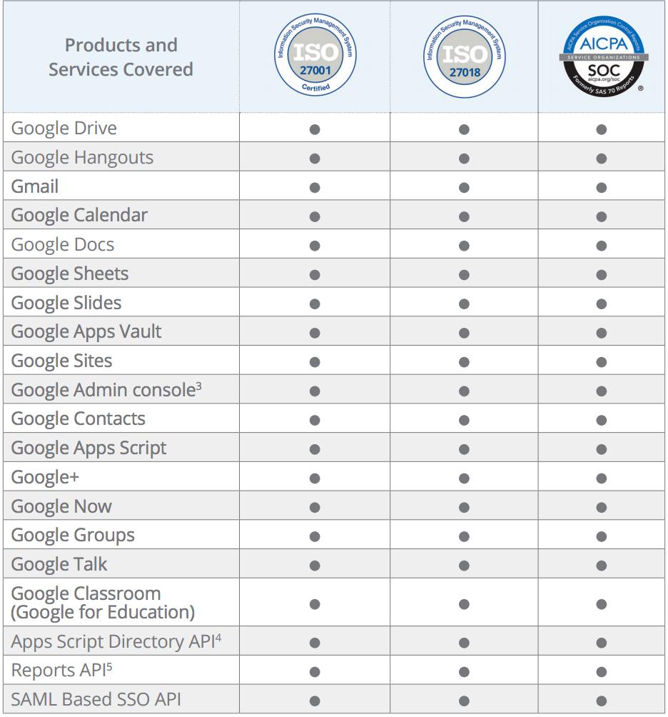 Übersicht der Zertifikate nach Google Dienst