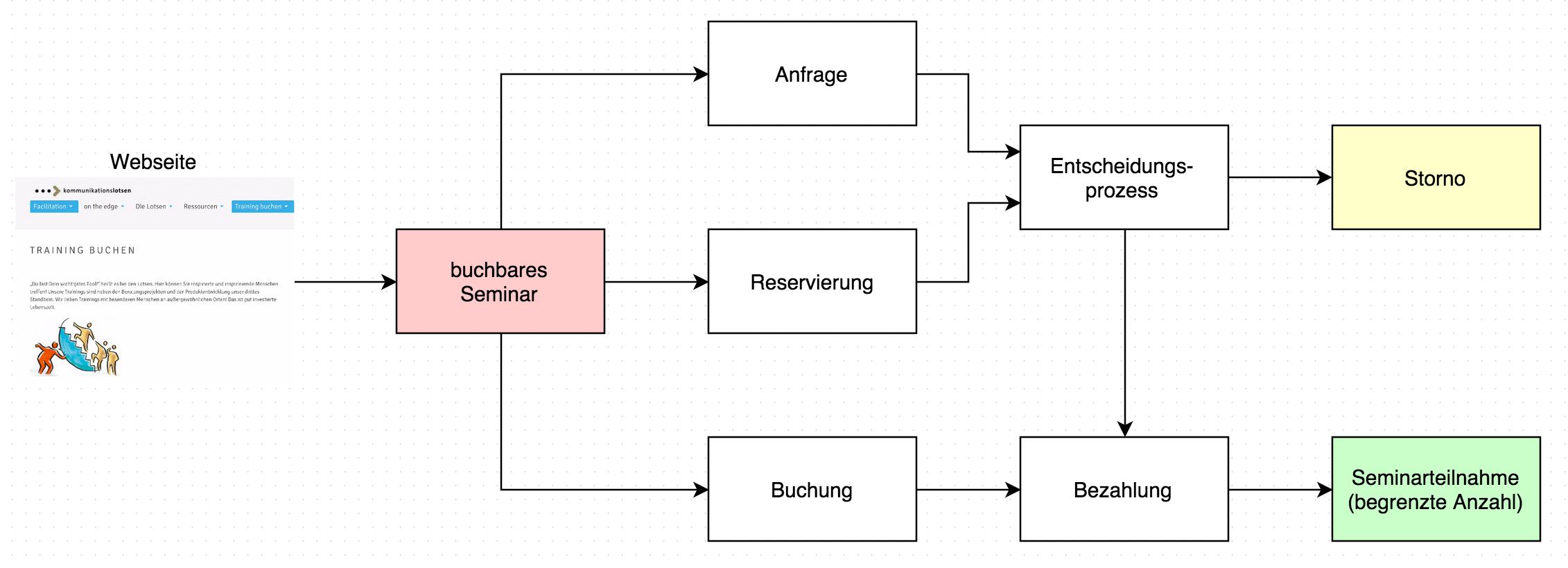 Eigentlich ein simpler Prozess.
