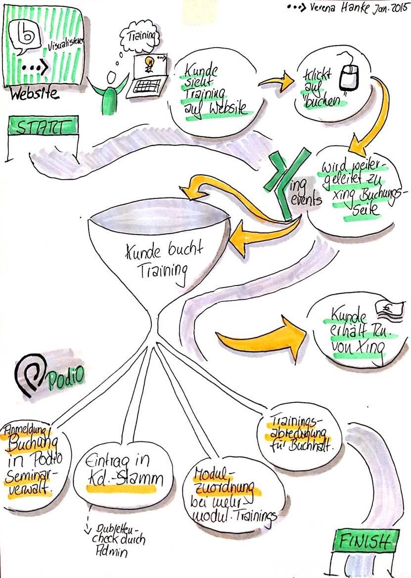 die von Verena Hanke gezeichnete Idee vom Januar 2015