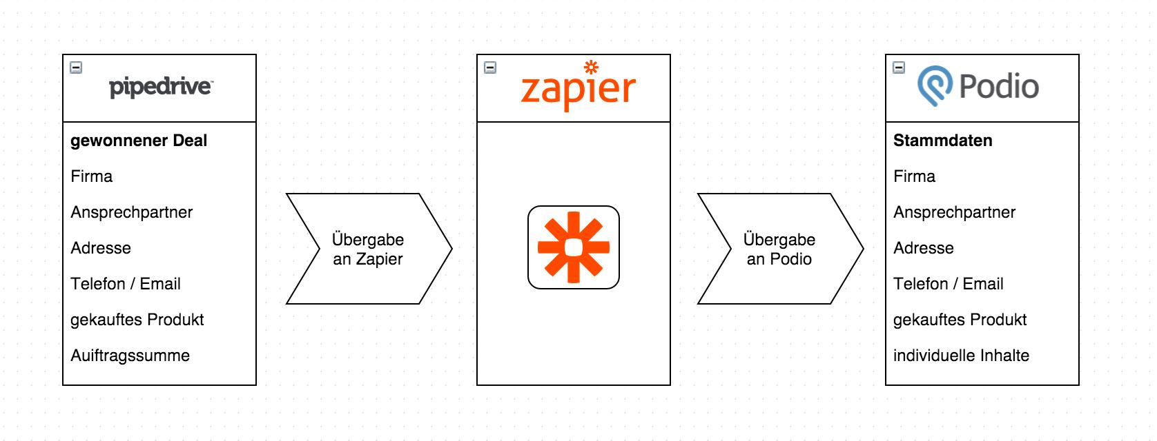 Übergabe der Daten von Pipedrive an Podio via Zapier