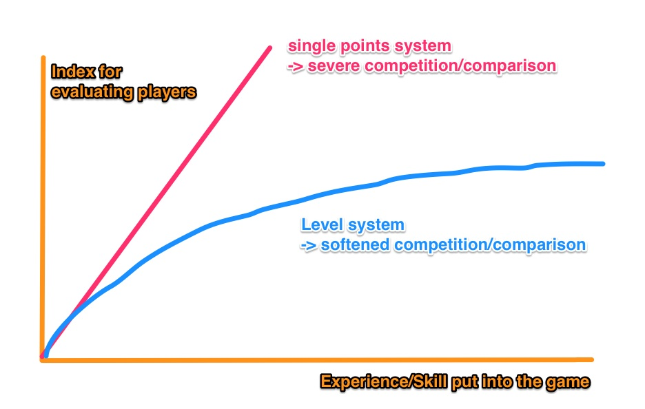 Level System Curve