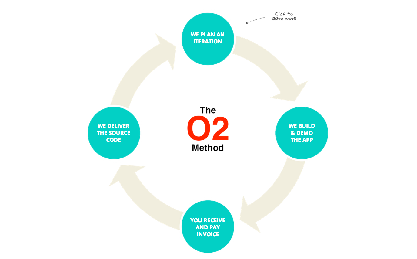 the o2 method
