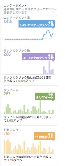daichisato88%E3%81%AB%E9%96%A2%E3%81%99%E3%82%8B%E3%83%84%E3%82%A4%E3%83%BC%E3%83%88%E3%82%A2%E3%82%AF%E3%83%86%E3%82%A3%E3%83%93%E3%83%86%E3%82%A3%E3%82%A2%E3%83%8A%E3%83%AA%E3%83%86%E3%82%A3%E3%82%AF%E3%82%B9
