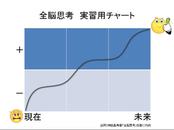 %E5%85%A8%E8%84%B3%E6%80%9D%E8%80%83_%E5%AE%9F%E7%BF%92%E7%94%A8%E3%83%81%E3%83%A3%E3%83%BC%E3%83%88.pptx%20-%20Microsoft%20PowerPoint%20Online