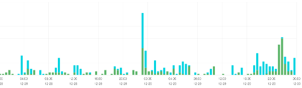 Postcard kibana insights
