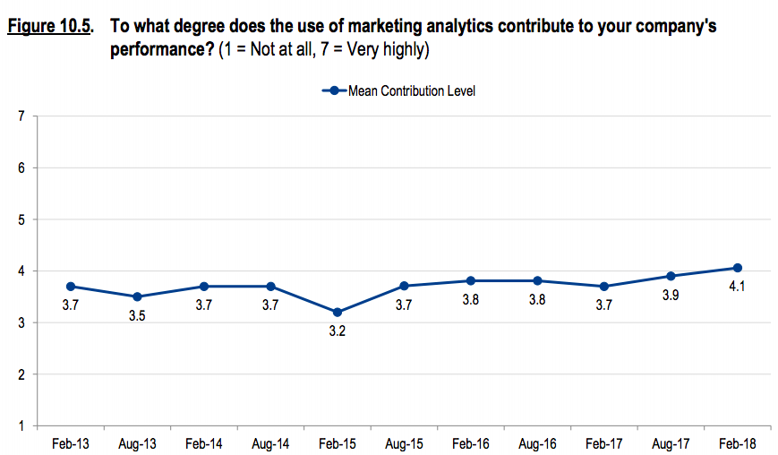 Marketing analytics spending hasn't produced better performance.