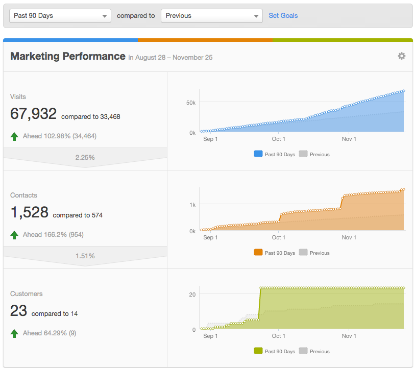 HubSpot performance dashboard for paying customer data.