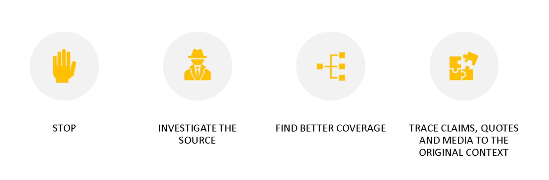 Stop; Investigate the Source; Find Better Coverage; Trace Claims, Quotes and Media to the Original Context