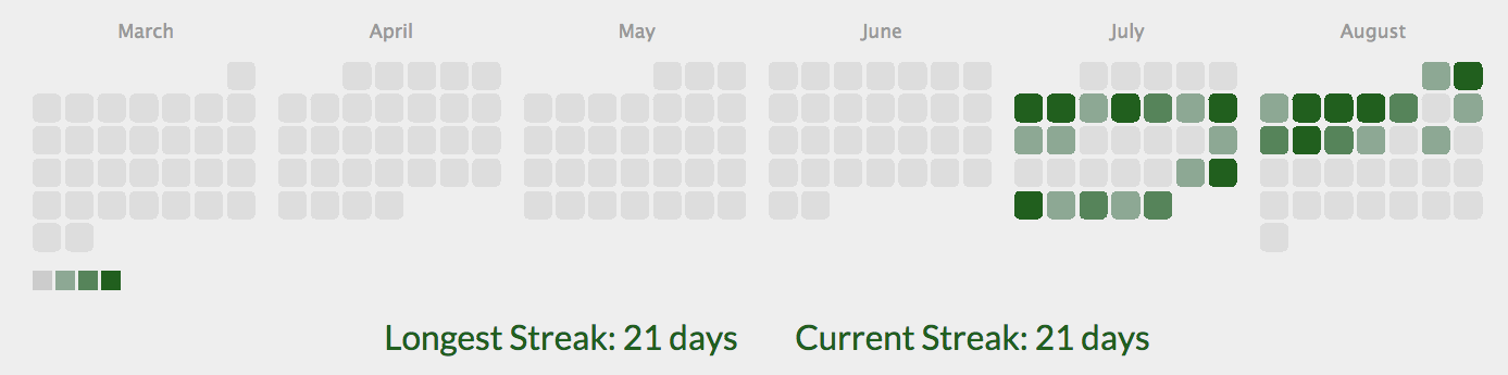 A picture of a camper's streak readout showing a 21-day streak