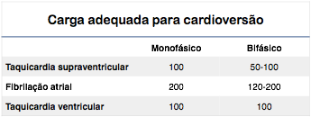Cardioversao