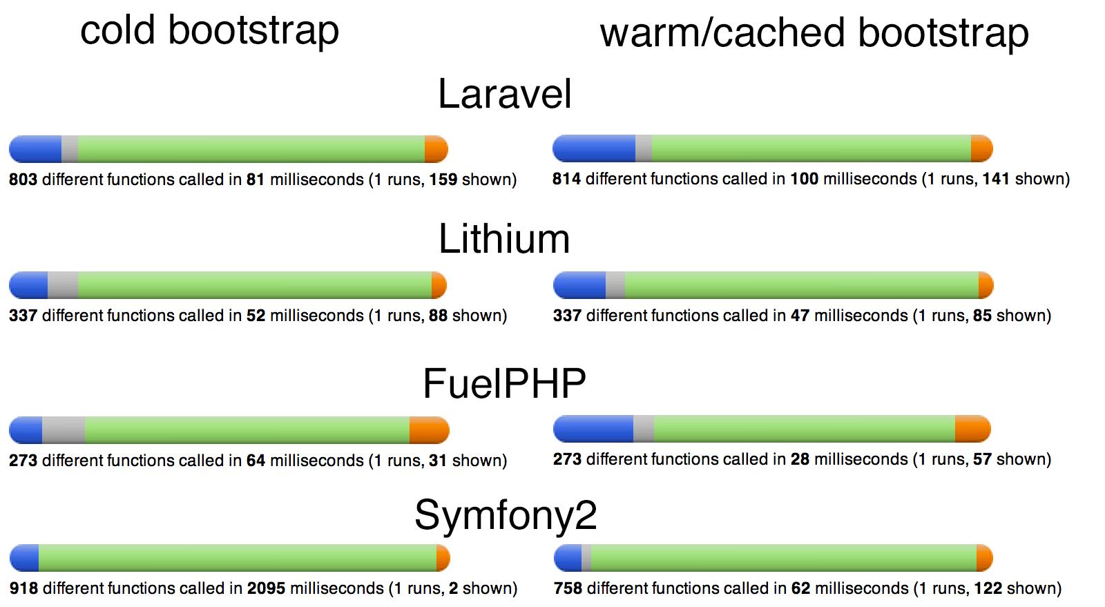 PHP framework bootstrap comparison