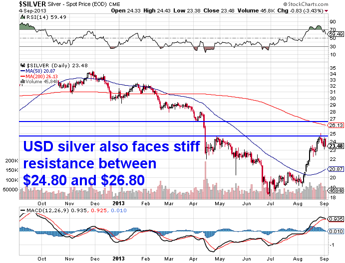 USD Silver Chart