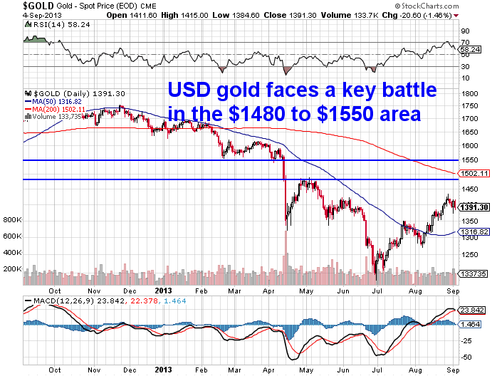 USD Gold Chart