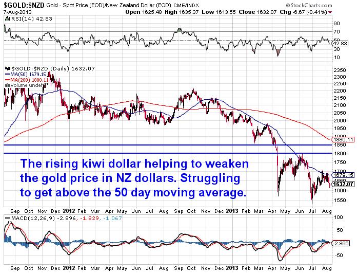 NZD gold Chart