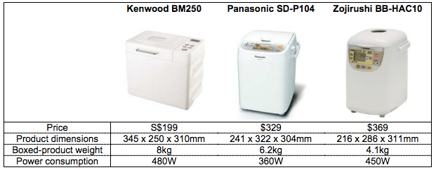 Our bread maker choices in Singapore