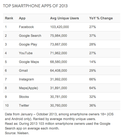 Google tops the chart with 5 of it's smart apps in the list